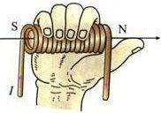 右手螺旋定则
