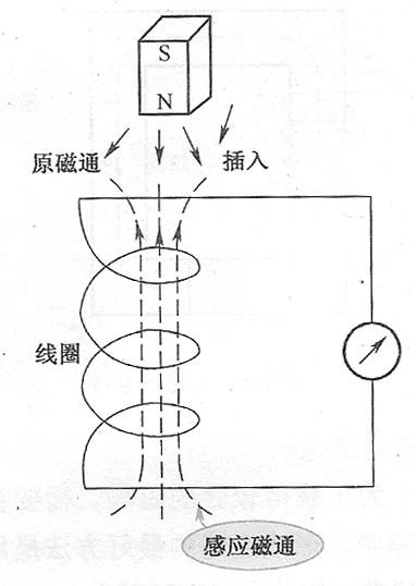 电磁感应现象示意图