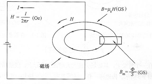 图1-1 载流导体产生的磁场