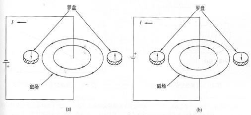 图1-2  罗盘表明磁场怎样改变极性