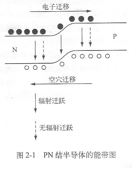pn结半导体的能带图